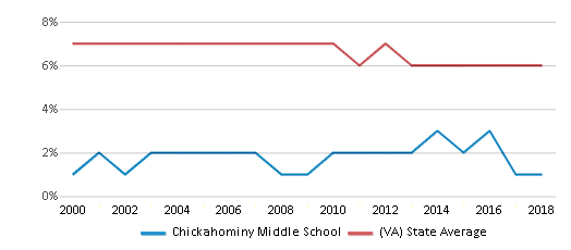 This chart display the percentage of students who is eligible for reduced lunch in Chickahominy Middle School and the percentage of public school students who is eligible for reduced lunch in Virginia by year, with the latest 2017-18 school year data.