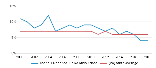 This chart display the percentage of students who is eligible for reduced lunch in Cashell Donahoe Elementary School and the percentage of public school students who is eligible for reduced lunch in Virginia by year, with the latest 2017-18 school year data.