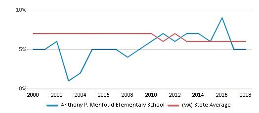 This chart display the percentage of students who is eligible for reduced lunch in Anthony P. Mehfoud Elementary School and the percentage of public school students who is eligible for reduced lunch in Virginia by year, with the latest 2017-18 school year data.