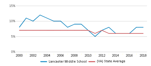 This chart display the percentage of students who is eligible for reduced lunch in Lancaster Middle School and the percentage of public school students who is eligible for reduced lunch in Virginia by year, with the latest 2017-18 school year data.
