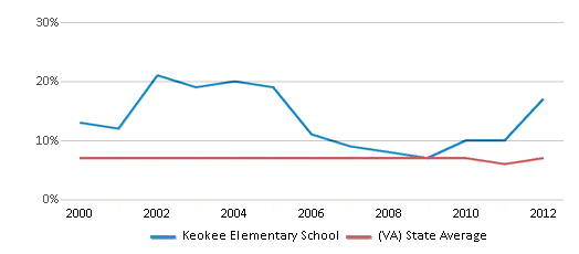 This chart display the percentage of students who is eligible for reduced lunch in Keokee Elementary School and the percentage of public school students who is eligible for reduced lunch in Virginia by year, with the latest 2011-12 school year data.