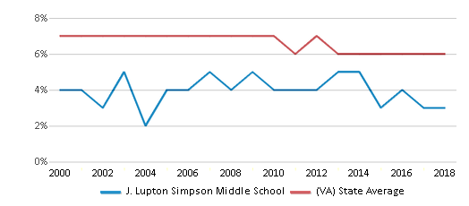This chart display the percentage of students who is eligible for reduced lunch in J. Lupton Simpson Middle School and the percentage of public school students who is eligible for reduced lunch in Virginia by year, with the latest 2017-18 school year data.