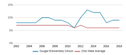 This chart display the percentage of students who is eligible for reduced lunch in Cougar Elementary School and the percentage of public school students who is eligible for reduced lunch in Virginia by year, with the latest 2017-18 school year data.