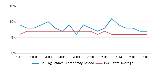 This chart display the percentage of students who is eligible for reduced lunch in Falling Branch Elementary School and the percentage of public school students who is eligible for reduced lunch in Virginia by year, with the latest 2017-18 school year data.