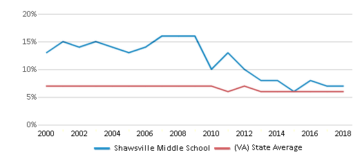 This chart display the percentage of students who is eligible for reduced lunch in Shawsville Middle School and the percentage of public school students who is eligible for reduced lunch in Virginia by year, with the latest 2017-18 school year data.