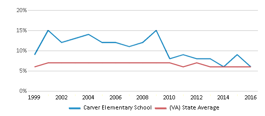 This chart display the percentage of students who is eligible for reduced lunch in Carver Elementary School and the percentage of public school students who is eligible for reduced lunch in Virginia by year, with the latest 2015-16 school year data.