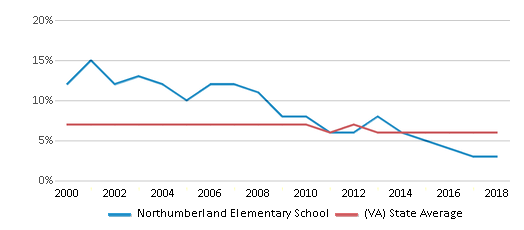 This chart display the percentage of students who is eligible for reduced lunch in Northumberland Elementary School and the percentage of public school students who is eligible for reduced lunch in Virginia by year, with the latest 2017-18 school year data.