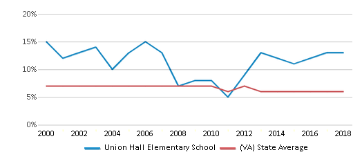 This chart display the percentage of students who is eligible for reduced lunch in Union Hall Elementary School and the percentage of public school students who is eligible for reduced lunch in Virginia by year, with the latest 2017-18 school year data.