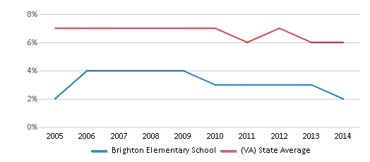 This chart display the percentage of students who is eligible for reduced lunch in Brighton Elementary School and the percentage of public school students who is eligible for reduced lunch in Virginia by year, with the latest 2013-14 school year data.