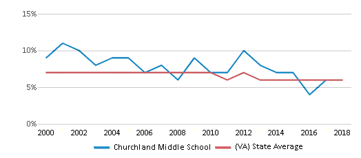 This chart display the percentage of students who is eligible for reduced lunch in Churchland Middle School and the percentage of public school students who is eligible for reduced lunch in Virginia by year, with the latest 2017-18 school year data.