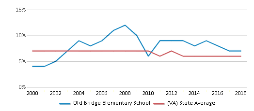 This chart display the percentage of students who is eligible for reduced lunch in Old Bridge Elementary School and the percentage of public school students who is eligible for reduced lunch in Virginia by year, with the latest 2017-18 school year data.