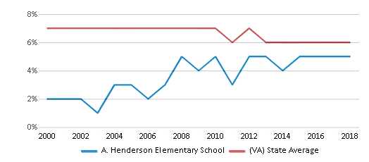 This chart display the percentage of students who is eligible for reduced lunch in A. Henderson Elementary School and the percentage of public school students who is eligible for reduced lunch in Virginia by year, with the latest 2017-18 school year data.