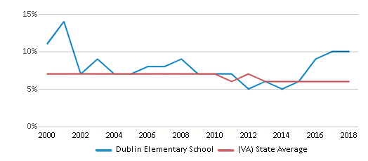 This chart display the percentage of students who is eligible for reduced lunch in Dublin Elementary School and the percentage of public school students who is eligible for reduced lunch in Virginia by year, with the latest 2017-18 school year data.