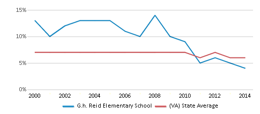 This chart display the percentage of students who is eligible for reduced lunch in G.h. Reid Elementary School and the percentage of public school students who is eligible for reduced lunch in Virginia by year, with the latest 2013-14 school year data.