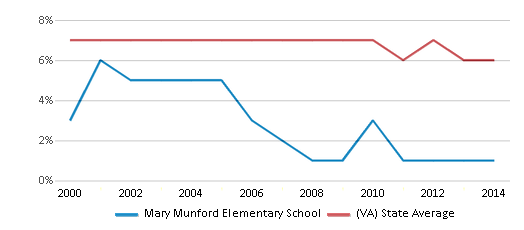 This chart display the percentage of students who is eligible for reduced lunch in Mary Munford Elementary School and the percentage of public school students who is eligible for reduced lunch in Virginia by year, with the latest 2013-14 school year data.