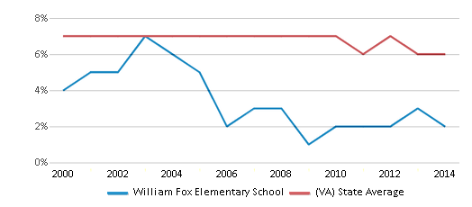 This chart display the percentage of students who is eligible for reduced lunch in William Fox Elementary School and the percentage of public school students who is eligible for reduced lunch in Virginia by year, with the latest 2013-14 school year data.