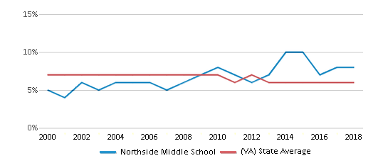 This chart display the percentage of students who is eligible for reduced lunch in Northside Middle School and the percentage of public school students who is eligible for reduced lunch in Virginia by year, with the latest 2017-18 school year data.