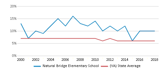 This chart display the percentage of students who is eligible for reduced lunch in Natural Bridge Elementary School and the percentage of public school students who is eligible for reduced lunch in Virginia by year, with the latest 2017-18 school year data.