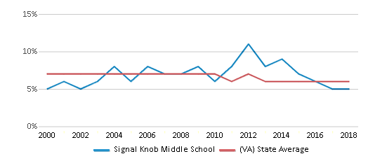 This chart display the percentage of students who is eligible for reduced lunch in Signal Knob Middle School and the percentage of public school students who is eligible for reduced lunch in Virginia by year, with the latest 2017-18 school year data.