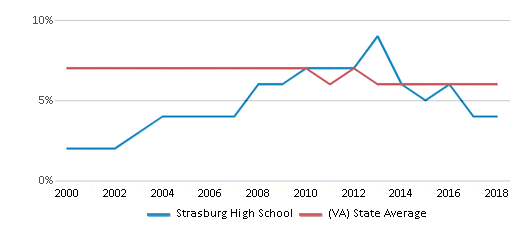 This chart display the percentage of students who is eligible for reduced lunch in Strasburg High School and the percentage of public school students who is eligible for reduced lunch in Virginia by year, with the latest 2017-18 school year data.