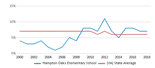 This chart display the percentage of students who is eligible for reduced lunch in Hampton Oaks Elementary School and the percentage of public school students who is eligible for reduced lunch in Virginia by year, with the latest 2017-18 school year data.