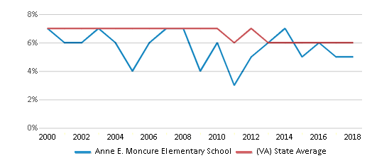 This chart display the percentage of students who is eligible for reduced lunch in Anne E. Moncure Elementary School and the percentage of public school students who is eligible for reduced lunch in Virginia by year, with the latest 2017-18 school year data.