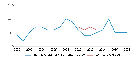 This chart display the percentage of students who is eligible for reduced lunch in Thomas C. Mcswain Elementary School and the percentage of public school students who is eligible for reduced lunch in Virginia by year, with the latest 2017-18 school year data.