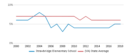 This chart display the percentage of students who is eligible for reduced lunch in Strawbridge Elementary School and the percentage of public school students who is eligible for reduced lunch in Virginia by year, with the latest 2017-18 school year data.