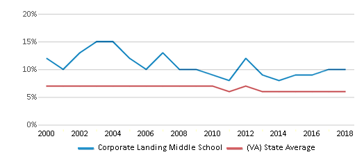 This chart display the percentage of students who is eligible for reduced lunch in Corporate Landing Middle School and the percentage of public school students who is eligible for reduced lunch in Virginia by year, with the latest 2017-18 school year data.