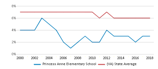 This chart display the percentage of students who is eligible for reduced lunch in Princess Anne Elementary School and the percentage of public school students who is eligible for reduced lunch in Virginia by year, with the latest 2017-18 school year data.