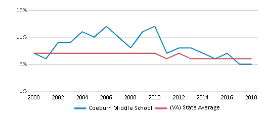 This chart display the percentage of students who is eligible for reduced lunch in Coeburn Middle School and the percentage of public school students who is eligible for reduced lunch in Virginia by year, with the latest 2017-18 school year data.