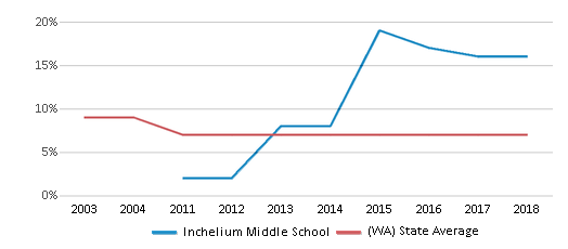 This chart display the percentage of students who is eligible for reduced lunch in Inchelium Middle School and the percentage of public school students who is eligible for reduced lunch in Washington by year, with the latest 2017-18 school year data.