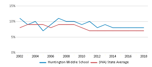 This chart display the percentage of students who is eligible for reduced lunch in Huntington Middle School and the percentage of public school students who is eligible for reduced lunch in Washington by year, with the latest 2017-18 school year data.