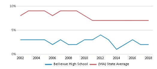 This chart display the percentage of students who is eligible for reduced lunch in Bellevue High School and the percentage of public school students who is eligible for reduced lunch in Washington by year, with the latest 2017-18 school year data.