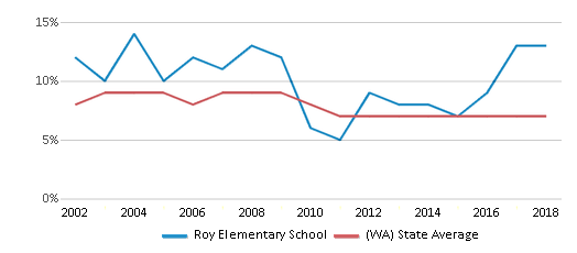 This chart display the percentage of students who is eligible for reduced lunch in Roy Elementary School and the percentage of public school students who is eligible for reduced lunch in Washington by year, with the latest 2017-18 school year data.