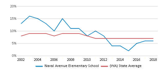 This chart display the percentage of students who is eligible for reduced lunch in Naval Avenue Elementary School and the percentage of public school students who is eligible for reduced lunch in Washington by year, with the latest 2017-18 school year data.