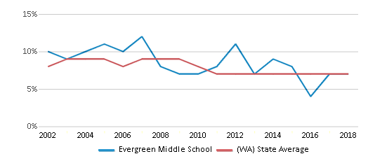 This chart display the percentage of students who is eligible for reduced lunch in Evergreen Middle School and the percentage of public school students who is eligible for reduced lunch in Washington by year, with the latest 2017-18 school year data.