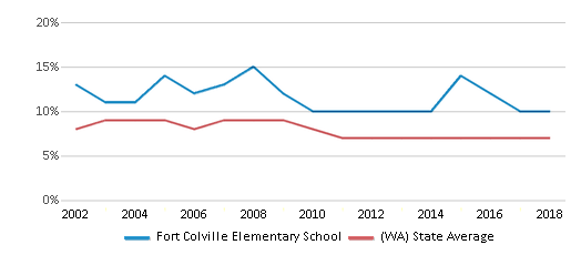 This chart display the percentage of students who is eligible for reduced lunch in Fort Colville Elementary School and the percentage of public school students who is eligible for reduced lunch in Washington by year, with the latest 2017-18 school year data.