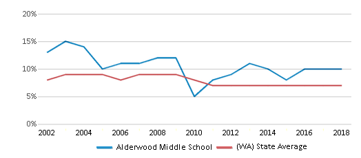 This chart display the percentage of students who is eligible for reduced lunch in Alderwood Middle School and the percentage of public school students who is eligible for reduced lunch in Washington by year, with the latest 2017-18 school year data.