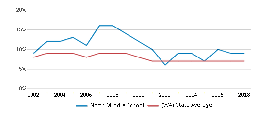 This chart display the percentage of students who is eligible for reduced lunch in North Middle School and the percentage of public school students who is eligible for reduced lunch in Washington by year, with the latest 2017-18 school year data.