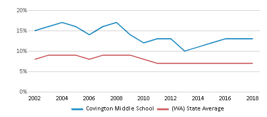 This chart display the percentage of students who is eligible for reduced lunch in Covington Middle School and the percentage of public school students who is eligible for reduced lunch in Washington by year, with the latest 2017-18 school year data.