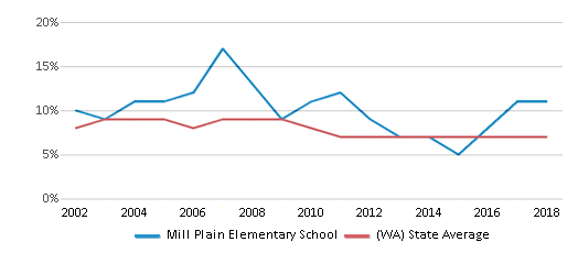 This chart display the percentage of students who is eligible for reduced lunch in Mill Plain Elementary School and the percentage of public school students who is eligible for reduced lunch in Washington by year, with the latest 2017-18 school year data.