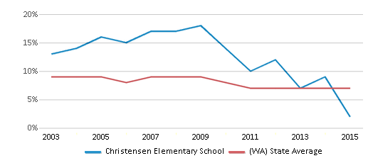 This chart display the percentage of students who is eligible for reduced lunch in Christensen Elementary School and the percentage of public school students who is eligible for reduced lunch in Washington by year, with the latest 2014-15 school year data.