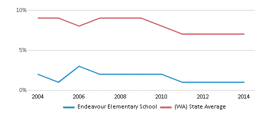 This chart display the percentage of students who is eligible for reduced lunch in Endeavour Elementary School and the percentage of public school students who is eligible for reduced lunch in Washington by year, with the latest 2013-14 school year data.