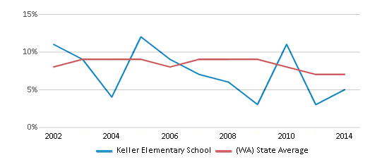This chart display the percentage of students who is eligible for reduced lunch in Keller Elementary School and the percentage of public school students who is eligible for reduced lunch in Washington by year, with the latest 2013-14 school year data.