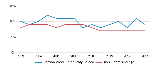 This chart display the percentage of students who is eligible for reduced lunch in Canyon View Elementary School and the percentage of public school students who is eligible for reduced lunch in Washington by year, with the latest 2015-16 school year data.