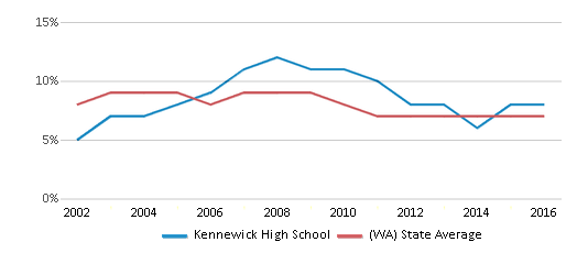 This chart display the percentage of students who is eligible for reduced lunch in Kennewick High School and the percentage of public school students who is eligible for reduced lunch in Washington by year, with the latest 2015-16 school year data.