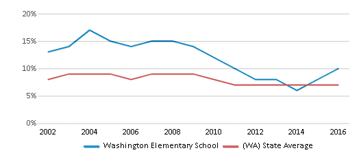 This chart display the percentage of students who is eligible for reduced lunch in Washington Elementary School and the percentage of public school students who is eligible for reduced lunch in Washington by year, with the latest 2015-16 school year data.