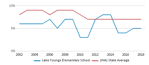 This chart display the percentage of students who is eligible for reduced lunch in Lake Youngs Elementary School and the percentage of public school students who is eligible for reduced lunch in Washington by year, with the latest 2017-18 school year data.