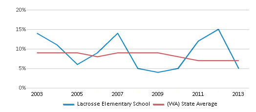 This chart display the percentage of students who is eligible for reduced lunch in Lacrosse Elementary School and the percentage of public school students who is eligible for reduced lunch in Washington by year, with the latest 2012-13 school year data.